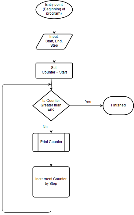 Counting flowchart